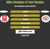 Gilles Deusings vs Youri Roulaux h2h player stats