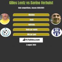 Gilles Lentz vs Davino Verhulst h2h player stats
