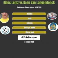 Gilles Lentz vs Koen Van Langendonck h2h player stats