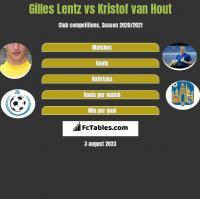 Gilles Lentz vs Kristof van Hout h2h player stats