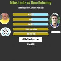 Gilles Lentz vs Theo Defourny h2h player stats