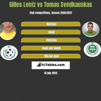 Gilles Lentz vs Tomas Svedkauskas h2h player stats