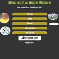 Gilles Lentz vs Wouter Biebauw h2h player stats