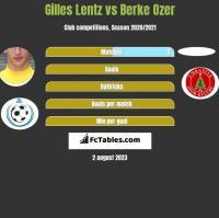 Gilles Lentz vs Berke Ozer h2h player stats