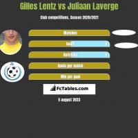 Gilles Lentz vs Juliaan Laverge h2h player stats