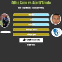Gilles Sunu vs Axel N'Gando h2h player stats