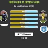 Gilles Sunu vs Birama Toure h2h player stats