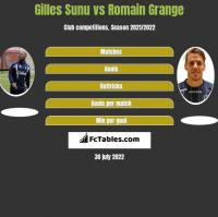 Gilles Sunu vs Romain Grange h2h player stats