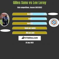 Gilles Sunu vs Lee Leroy h2h player stats