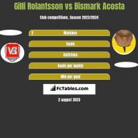 Gilli Rolantsson vs Bismark Acosta h2h player stats