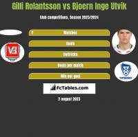 Gilli Rolantsson vs Bjoern Inge Utvik h2h player stats