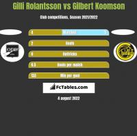 Gilli Rolantsson vs Gilbert Koomson h2h player stats