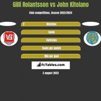 Gilli Rolantsson vs John Kitolano h2h player stats
