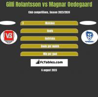 Gilli Rolantsson vs Magnar Oedegaard h2h player stats