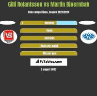 Gilli Rolantsson vs Martin Bjoernbak h2h player stats