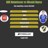 Gilli Rolantsson vs Nicolai Naess h2h player stats
