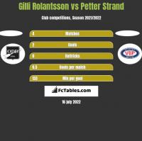 Gilli Rolantsson vs Petter Strand h2h player stats
