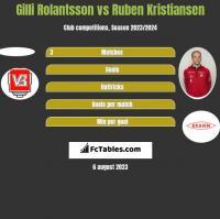 Gilli Rolantsson vs Ruben Kristiansen h2h player stats