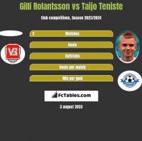 Gilli Rolantsson vs Taijo Teniste h2h player stats