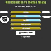 Gilli Rolantsson vs Thomas Amang h2h player stats