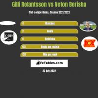 Gilli Rolantsson vs Veton Berisha h2h player stats