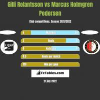 Gilli Rolantsson vs Marcus Holmgren Pedersen h2h player stats