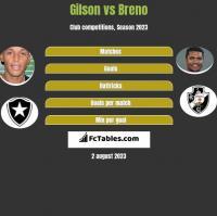 Gilson vs Breno h2h player stats