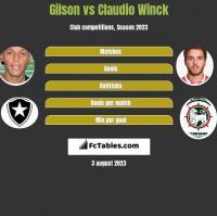 Gilson vs Claudio Winck h2h player stats