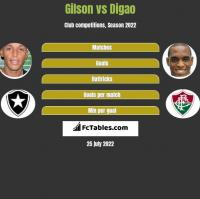 Gilson vs Digao h2h player stats