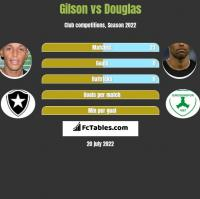 Gilson vs Douglas h2h player stats