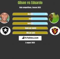 Gilson vs Eduardo h2h player stats