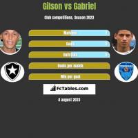 Gilson vs Gabriel h2h player stats