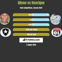 Gilson vs Henrique h2h player stats