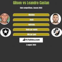 Gilson vs Leandro Castan h2h player stats