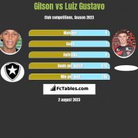 Gilson vs Luiz Gustavo h2h player stats