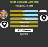 Gilson vs Mauro Joel Carli h2h player stats