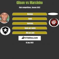 Gilson vs Marcinho h2h player stats