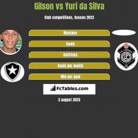 Gilson vs Yuri da Silva h2h player stats
