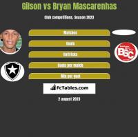 Gilson vs Bryan Mascarenhas h2h player stats