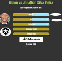Gilson vs Jonathan Silva Vieira h2h player stats