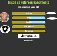 Gilson vs Helerson Nascimento h2h player stats