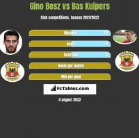 Gino Bosz vs Bas Kuipers h2h player stats