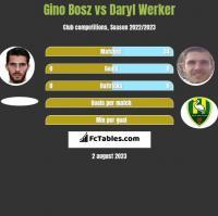 Gino Bosz vs Daryl Werker h2h player stats