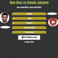 Gino Bosz vs Dennis Janssen h2h player stats