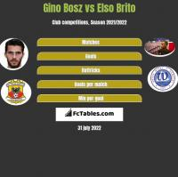 Gino Bosz vs Elso Brito h2h player stats