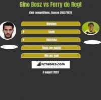 Gino Bosz vs Ferry de Regt h2h player stats