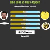 Gino Bosz vs Guus Joppen h2h player stats
