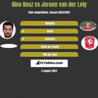 Gino Bosz vs Jeroen van der Lely h2h player stats