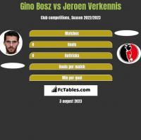 Gino Bosz vs Jeroen Verkennis h2h player stats