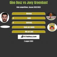 Gino Bosz vs Joey Groenbast h2h player stats